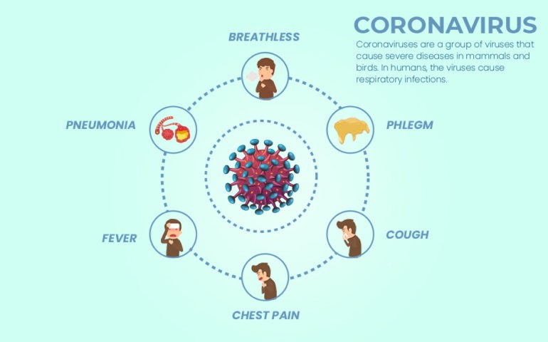 coronavirus infection images symptoms